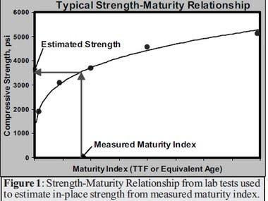 Develop Concrete Maturity System