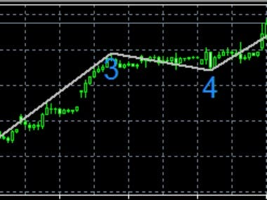 MT4 Elliot Wave Indicator