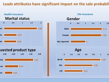 Machine learning - sales probability prediction (R language)