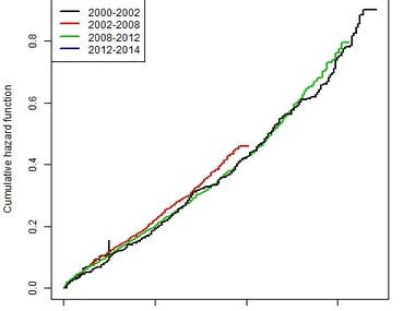 Survival analysis (other analysis of medical data)