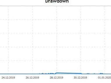 ForexHeroEA-DrowDown is 4%