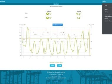 Wave and WInd Forecast Website(Laravel and Vue.js, MSSQL)
