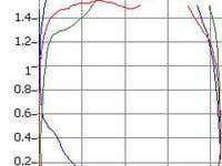 The program to analyze pumping unit status (oil pump)