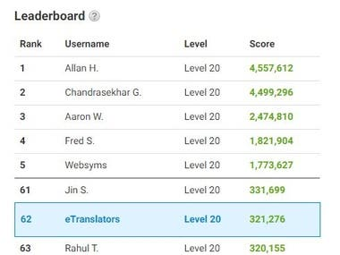 Achieved 62nd position of this community from 30 M users