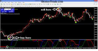 Auto trading using indicator