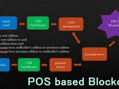 POS based on Blockchain