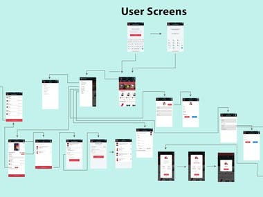 Wireframe prototype flow of App