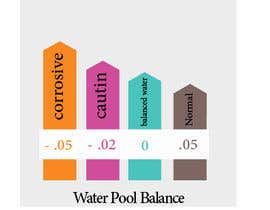 nº 11 pour Illustrate a concept of pool water balance par MoustafaMourad0