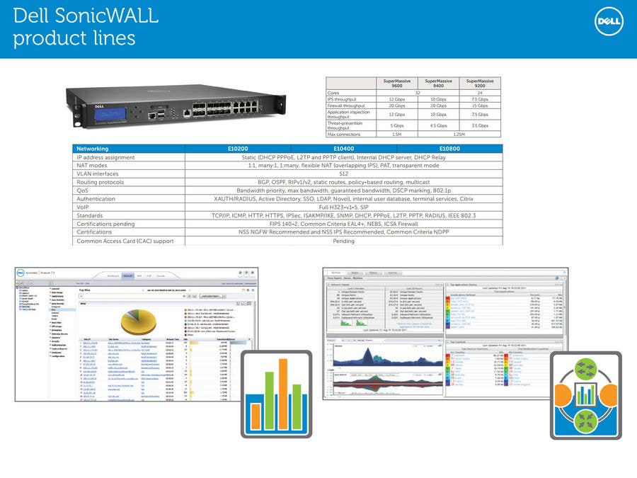Entry #5 by subhadeep6270 for issue resolve on my Dell Sonicwall