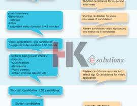 nº 3 pour Infographic design par hkesolutions