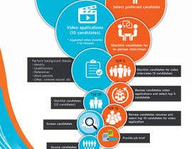 nº 6 pour Infographic design par hkesolutions