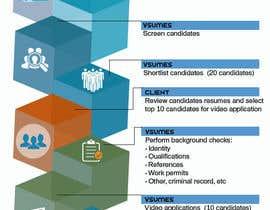 nº 7 pour Infographic design par hkesolutions