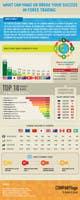 Миниатюра конкурсной заявки №17 для Infographic creation: Influences on foreign exchange market (forex) trading