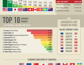 #17 cho Infographic creation: Influences on foreign exchange market (forex) trading bởi Pushstudios