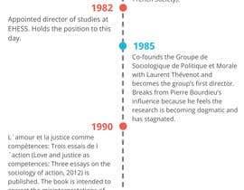 #1 для Infographic on Luc Boltanski от ndurham78