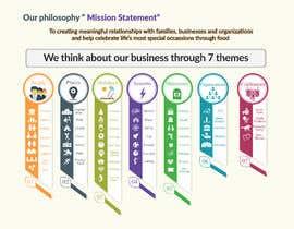 #29 untuk Design infographic oleh golammostakin