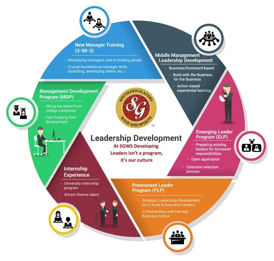 leadership and management development Powerful management training management development strategic leadership and thinking more options for management development.