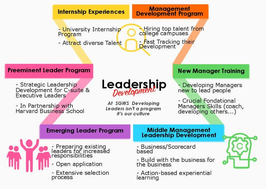 designing the perfect leadership development experience education essay Leadership competencies: knowledge, skills, and aptitudes nurses need to lead organizations effectively diana s contino , rn, mba, cen, ccrn diana s contino is the owner of emergency management systems, inc, in laguna niguel, calif, and a consultant with medamerica.