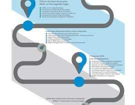 #31 , Design a webpage. WordPress 来自 lightgraphik