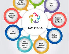 #27 for Design a Team Charter by Manik012