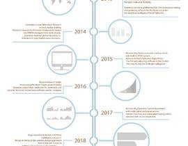 #20 cho Timeline historical in PSD (layered) file for About Us page bởi zenzalart4