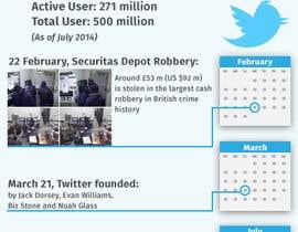nº 6 pour Create infographic par zzzabc