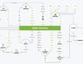 #27 cho Software flow Infographic bởi ameeraanwar