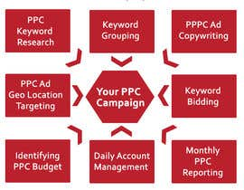 #7 for Develop a PPC(Adwords) Marketing Plan by designerdesign4