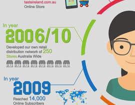 #11 cho Business Timeline Infographic bởi hemabajaj891