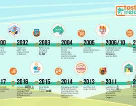 yulika2003 tarafından Business Timeline Infographic için no 9