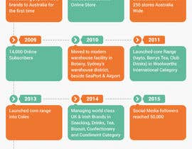 #5 cho Business Timeline Infographic bởi ahmed252