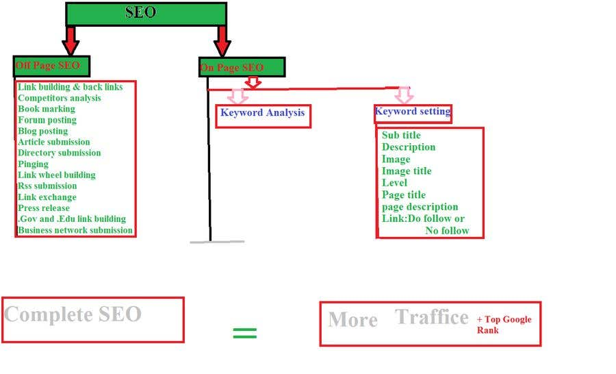 Entry #12 by barkat94 for SEO and Drive Traffice to My Block