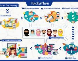 #24 untuk Illustrate an A3-One-Page Hackathon Poster oleh Tins11