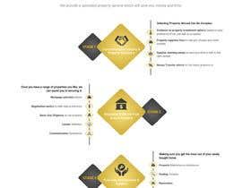 #60 untuk Design a New Website Mockup (Just Design, No Code)! oleh Webicules