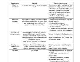 #4 untuk Prepare a Manufacturing unit Safety guideline document oleh M2Sales
