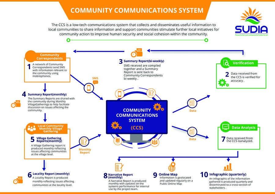 Kilpailutyö #37 kilpailussa CCS Data Flow Diagram