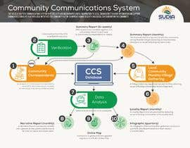 #39 for CCS Data Flow Diagram by ValeriaDukh