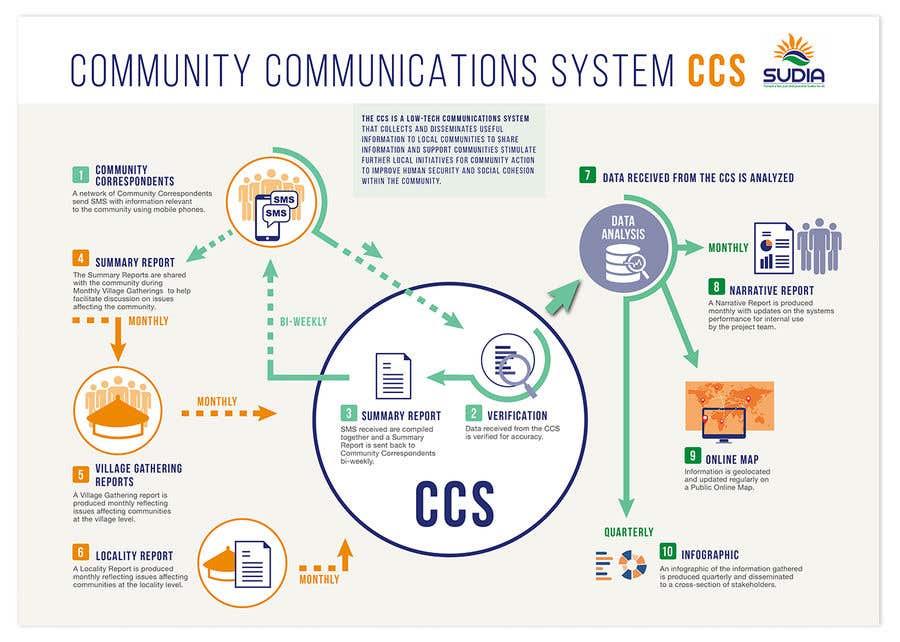Kilpailutyö #42 kilpailussa CCS Data Flow Diagram