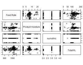 ashwinikarekar tarafından Examine relationship between machine work load and several variables için no 7