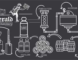 #55 for Brewing and Distilling Illustration by prakash777pati