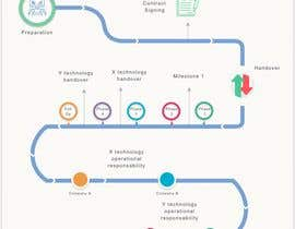 #1 , Redesign a flow chart to look more 'Professional', harmonious, and aesthetic 来自 creativeandreea