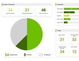#11 untuk Dashboard Design For Lawncare Company oleh JuliaKampf