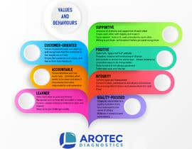 vivekdaneapen tarafından Company Values and Behaviours Image for printing için no 10