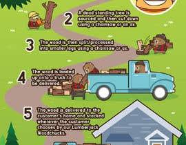 Nro 8 kilpailuun Woodchuck Delivery Infographic käyttäjältä BadWombat96