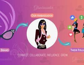 Nro 69 kilpailuun I Need A Flat Style Facebook Ad made käyttäjältä amir1994nov