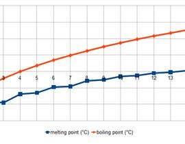 nº 1 pour Software for calculation of boiling point curves par ferozuddin1
