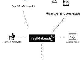 nº 4 pour Build an infographic with this content par gamesbondcat