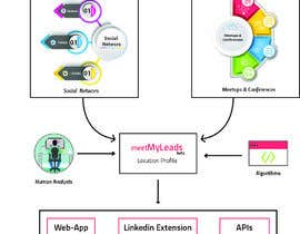 nº 3 pour Build an infographic with this content par muhammadjubaear