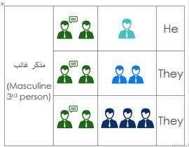#8 para Characters for Book - Simple Sample por AhmedGamalHus