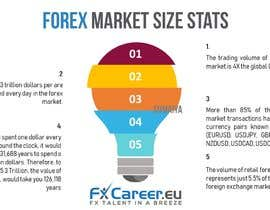 #12 for Forex Market Size Stats Infographic by sumaiya505
